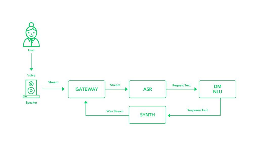 GATEWAY DM NLU ASR Stream Stream Request Text V...