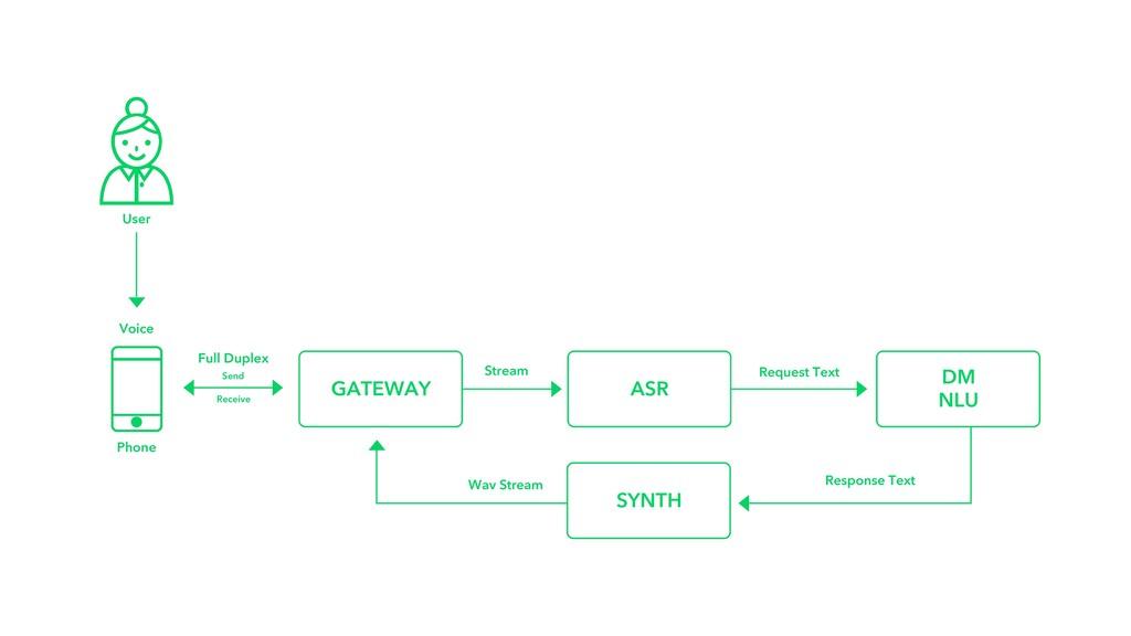 GATEWAY DM NLU ASR Stream Send Full Duplex Rece...