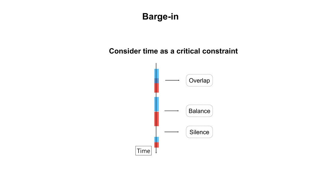 Consider time as a critical constraint Time Ove...