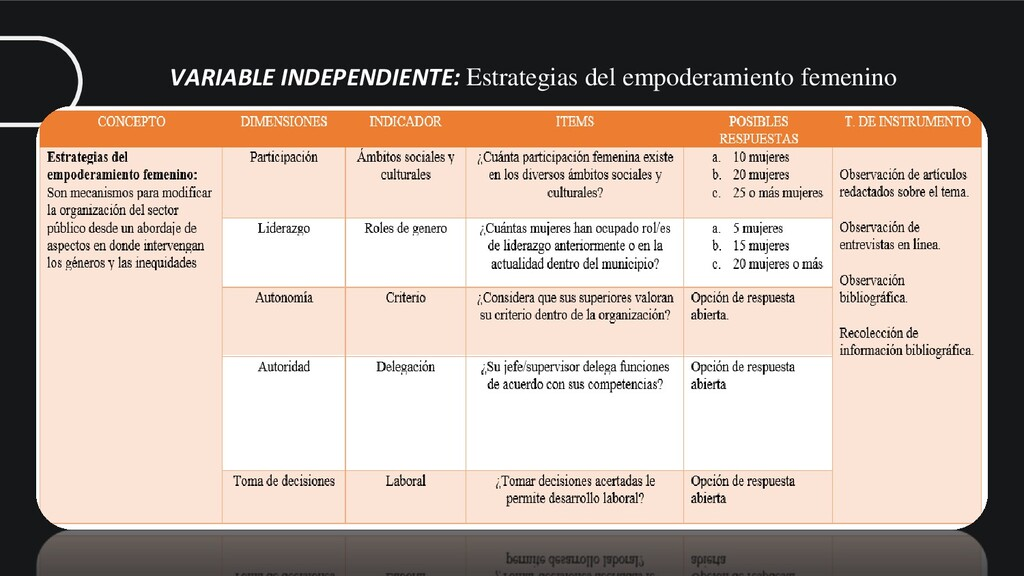 VARIABLE INDEPENDIENTE: Estrategias del empoder...