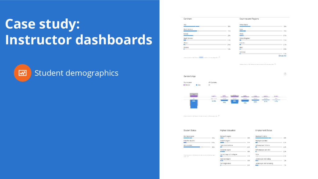 Case study: Instructor dashboards Student demog...