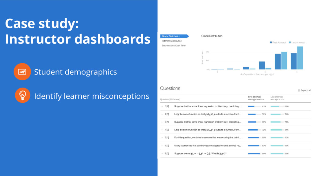 Student demographics Identify learner misconcep...
