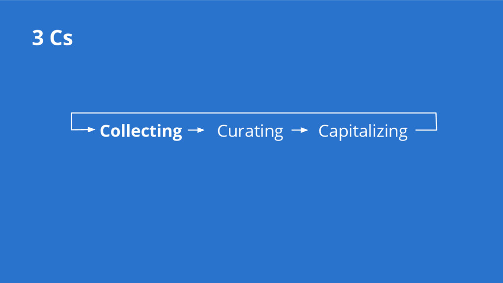 3 Cs Collecting Curating Capitalizing