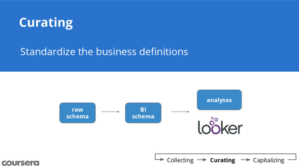 Curating Standardize the business definitions C...