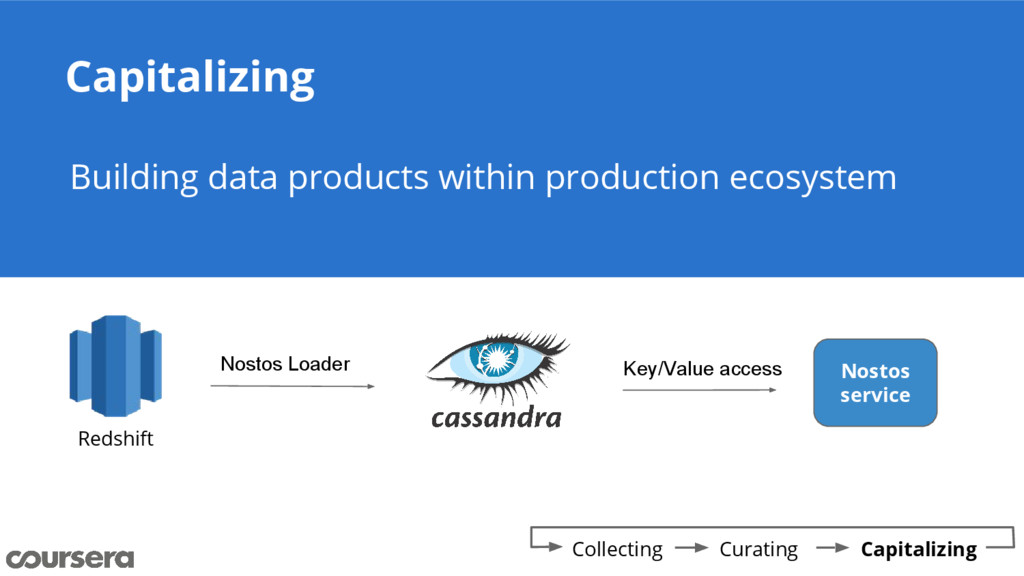 Capitalizing Building data products within prod...