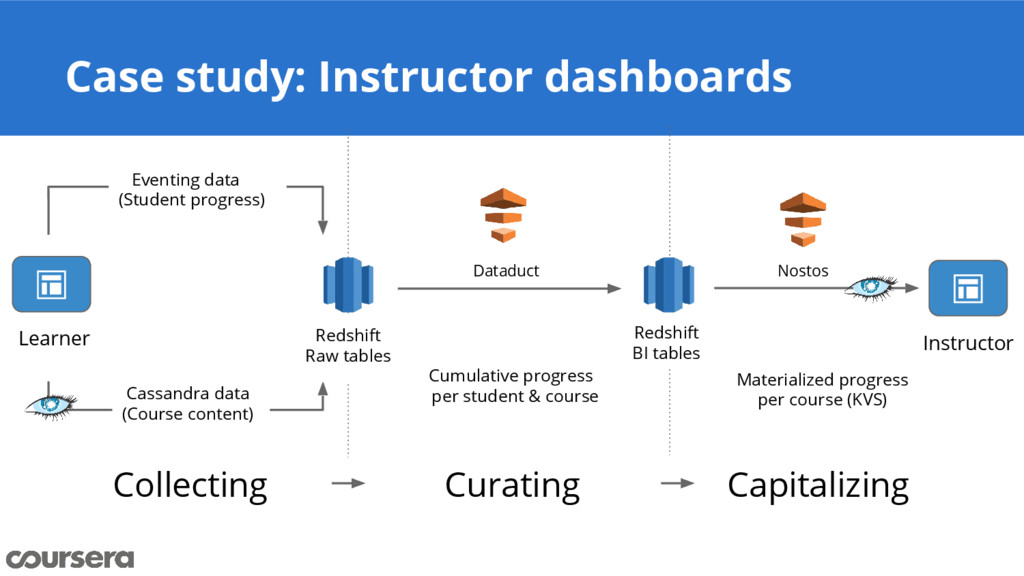Case study: Instructor dashboards Collecting Cu...
