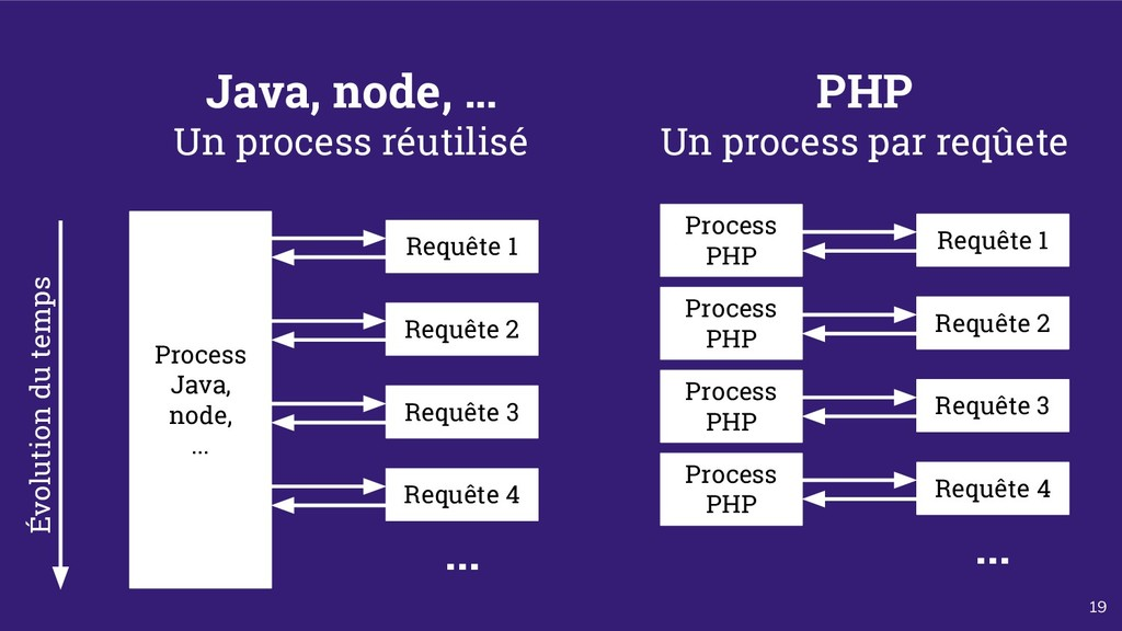 19 Java, node, … Un process réutilisé Process J...