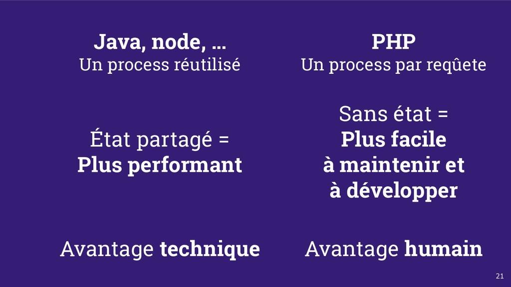 21 Java, node, … Un process réutilisé PHP Un pr...
