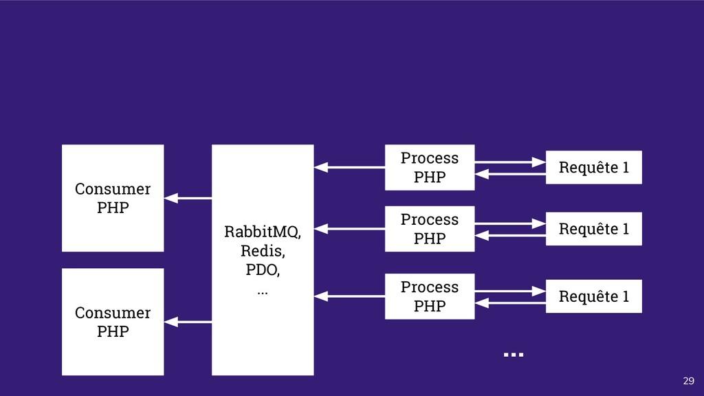 29 Process PHP Requête 1 Consumer PHP RabbitMQ,...