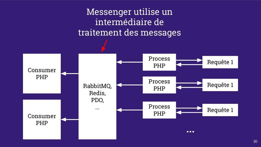 30 Process PHP Requête 1 Consumer PHP RabbitMQ,...