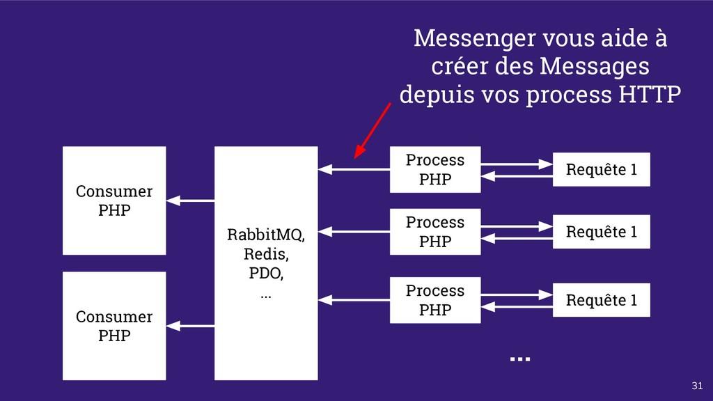 31 Process PHP Requête 1 Consumer PHP RabbitMQ,...