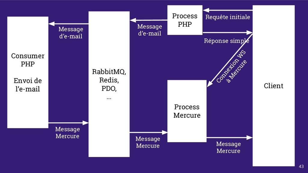43 Process PHP Client Consumer PHP Envoi de l'e...