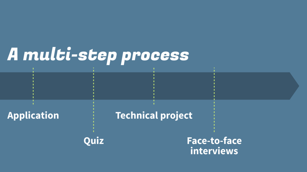 A multi-step process Application Quiz Technical...