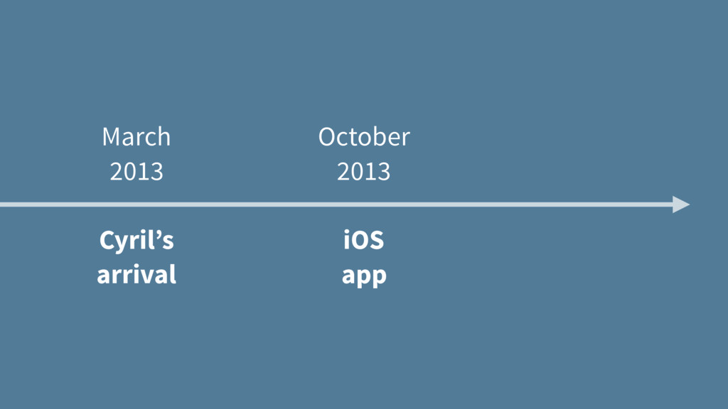 March 2013 Cyril's arrival October 2013 iOS app