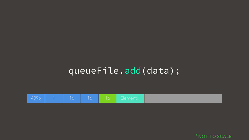 queueFile.add(data); *not to scale