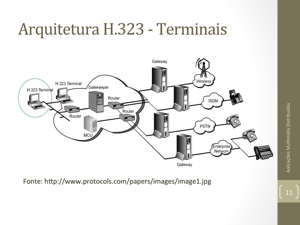 Arquitetura H.323 -‐ Terminais  Ap...