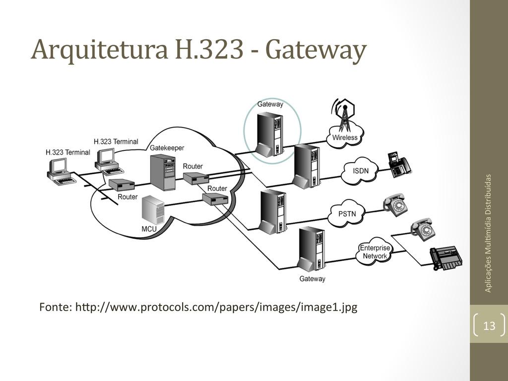 Arquitetura H.323 -‐ Gateway  Apli...