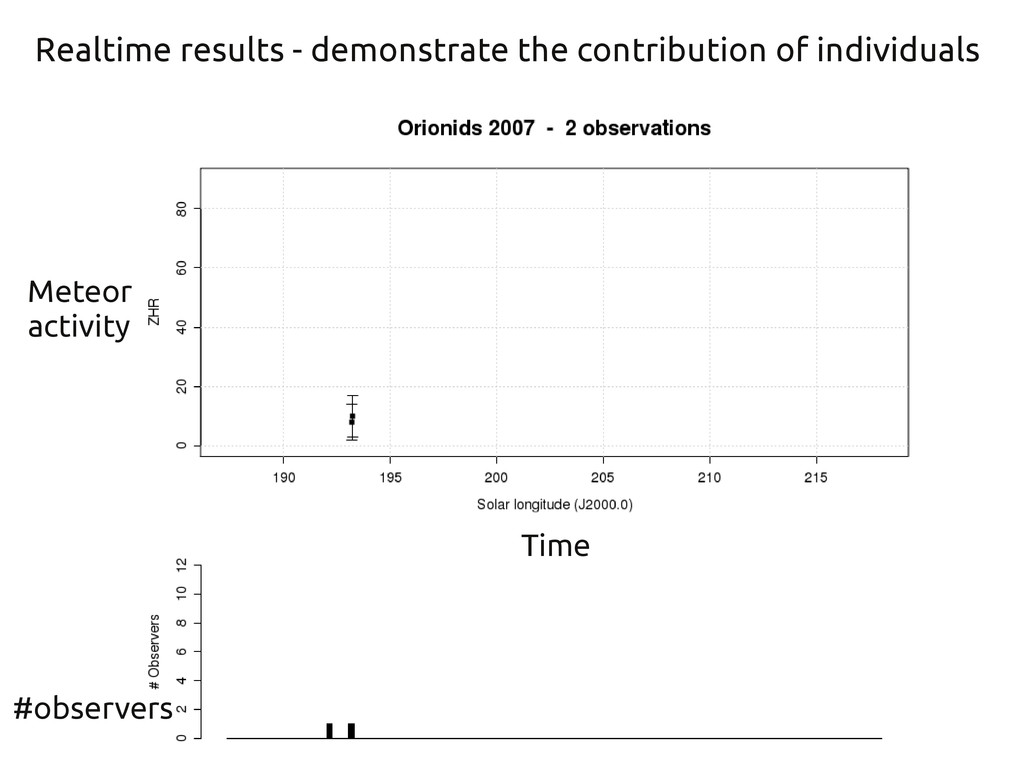 Realtime results - demonstrate the contribution...