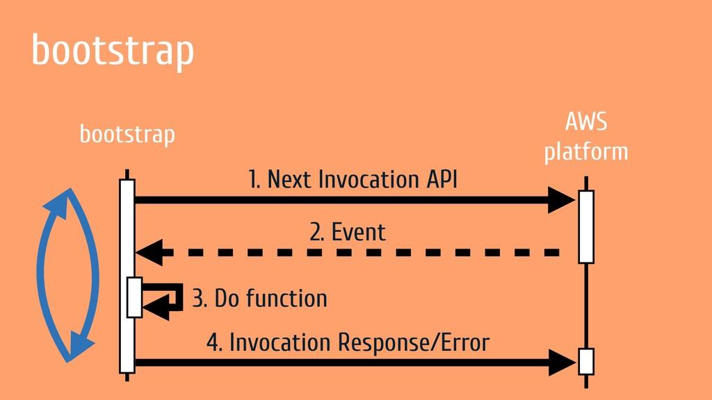 3. Do function bootstrap bootstrap AWS platform...