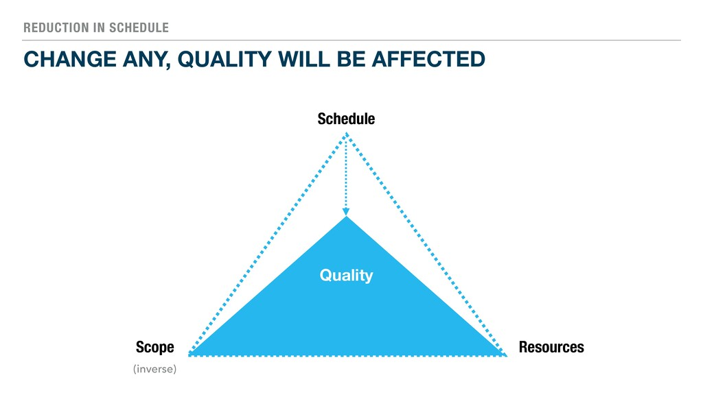REDUCTION IN SCHEDULE CHANGE ANY, QUALITY WILL ...