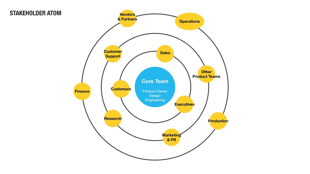 Core Team Product Owner Design Engineering Oper...