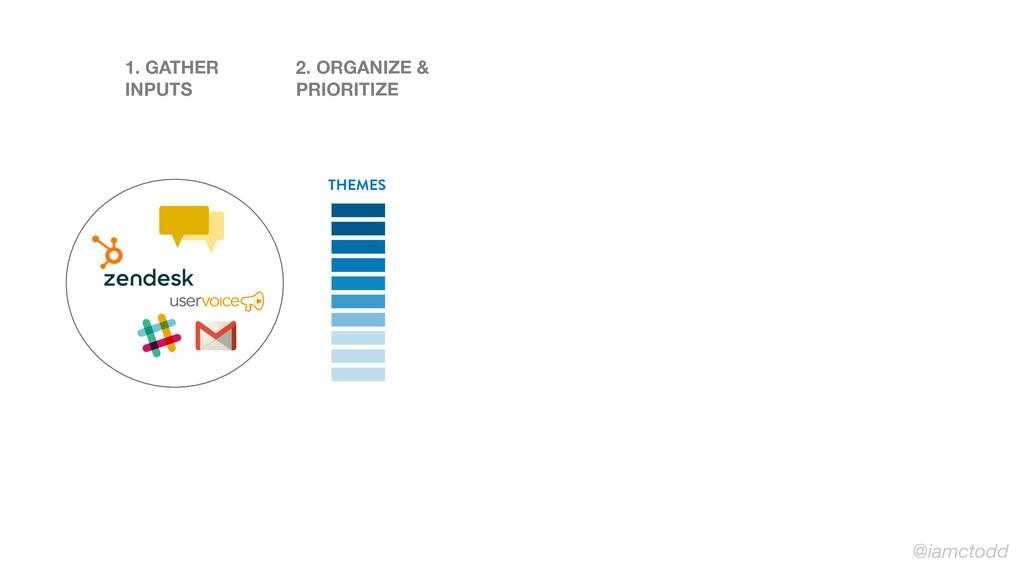 1. GATHER INPUTS 2. ORGANIZE & PRIORITIZE THEME...