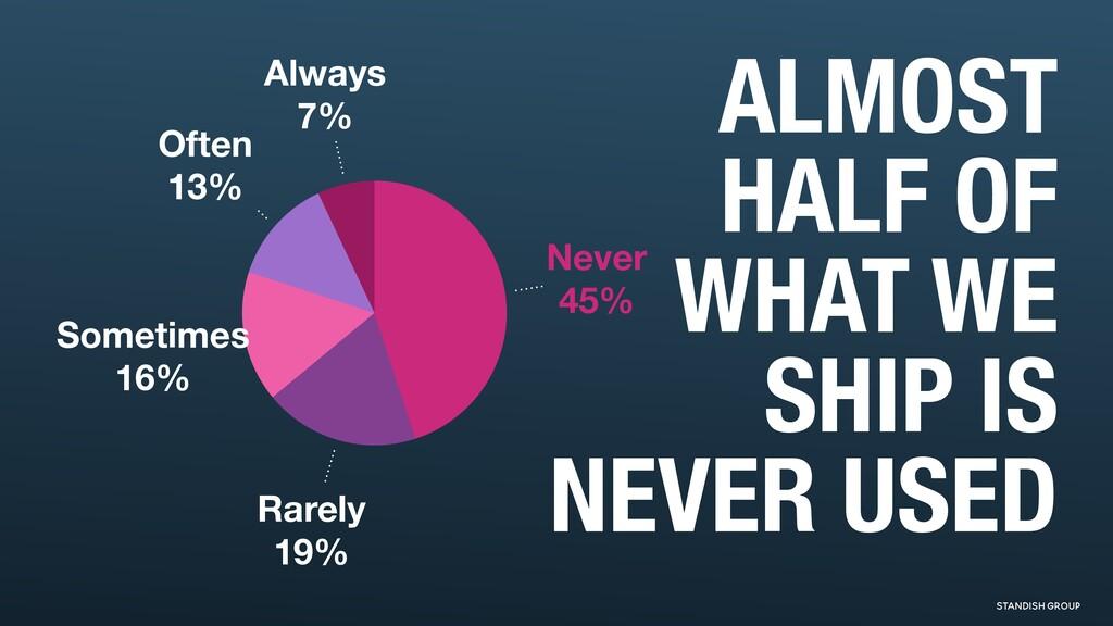 Always 7% Often 13% Sometimes 16% Rarely 19% Ne...