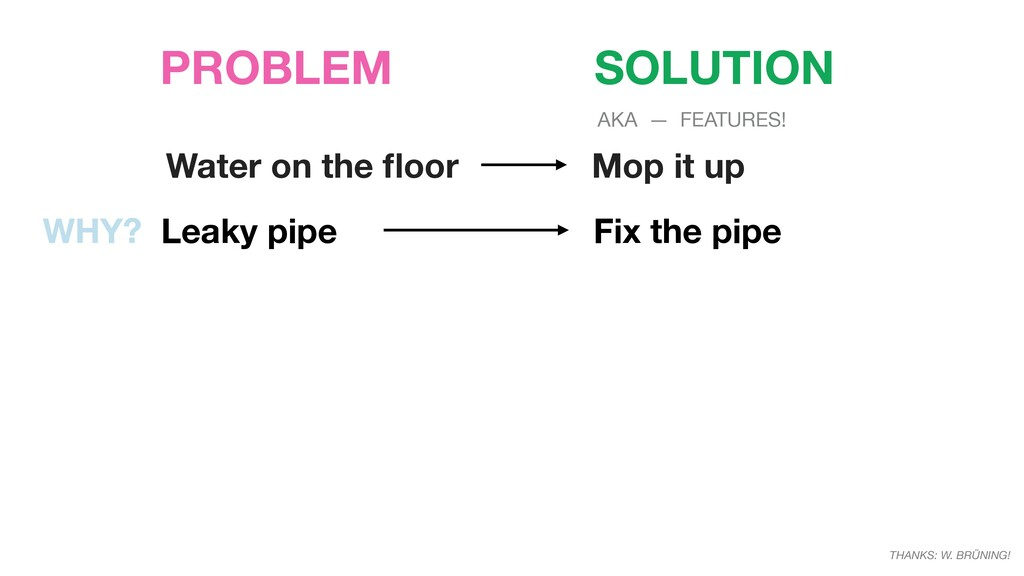 PROBLEM SOLUTION Water on the floor Mop it up WH...