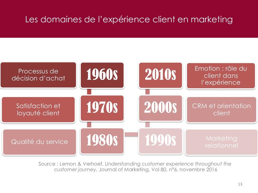 Les domaines de l'expérience client en marketin...