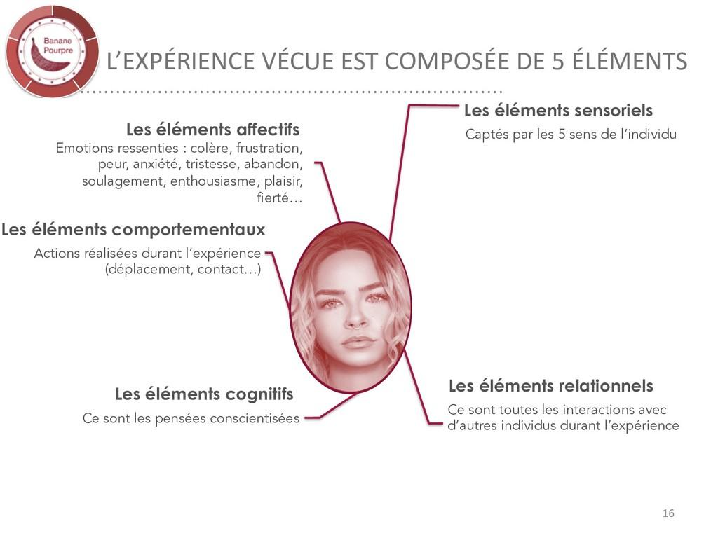 L'EXPÉRIENCE VÉCUE EST COMPOSÉE DE 5 ÉLÉMENTS 1...