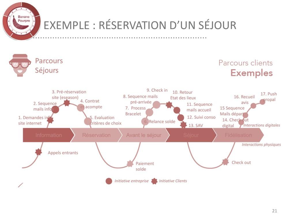 EXEMPLE : RÉSERVATION D'UN SÉJOUR 21