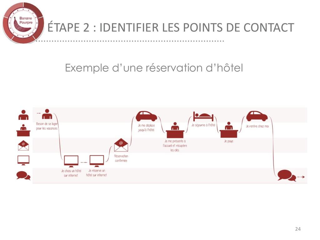 ÉTAPE 2 : IDENTIFIER LES POINTS DE CONTACT 24 E...