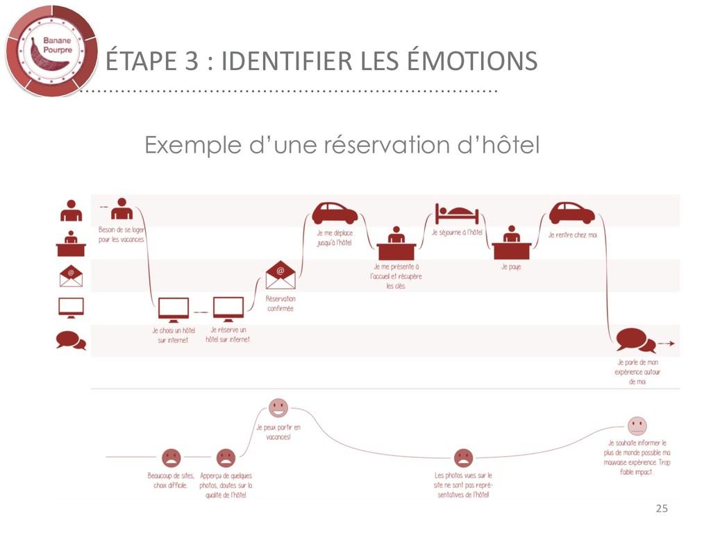 ÉTAPE 3 : IDENTIFIER LES ÉMOTIONS 25 Exemple d'...