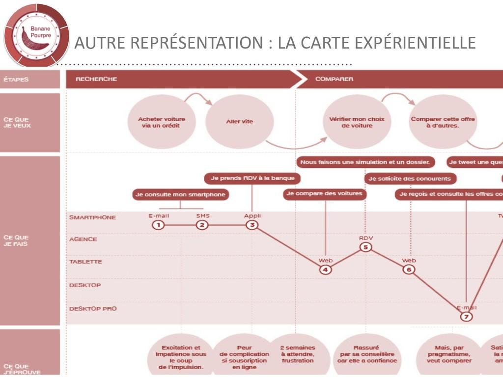 AUTRE REPRÉSENTATION : LA CARTE EXPÉRIENTIELLE ...