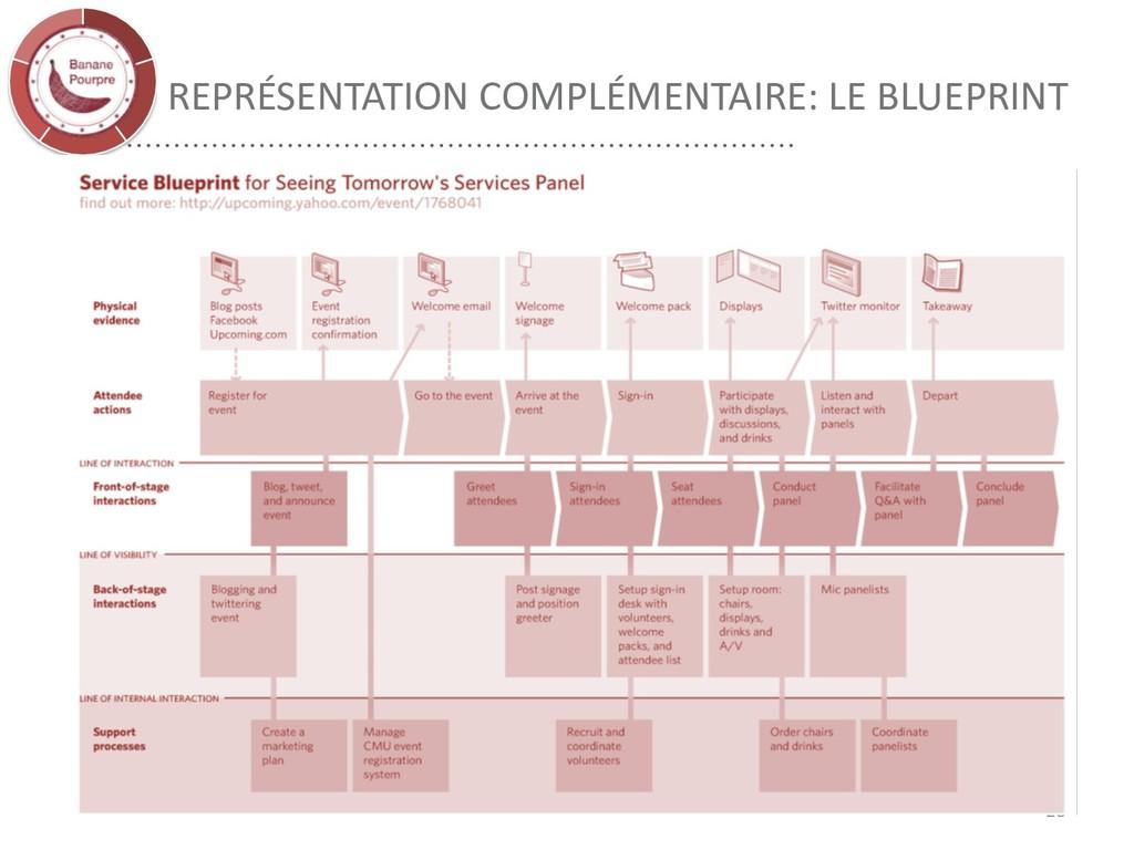 REPRÉSENTATION COMPLÉMENTAIRE: LE BLUEPRINT 28