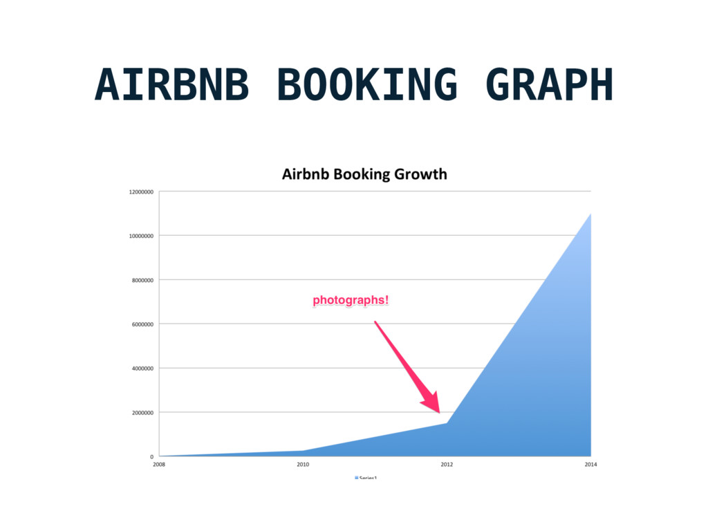 AIRBNB BOOKING GRAPH