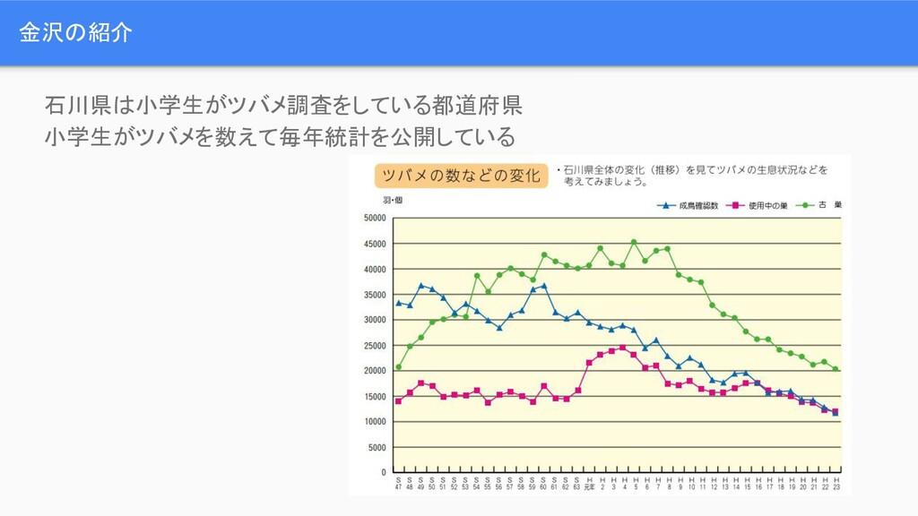 金沢の紹介 石川県は小学生がツバメ調査をしている都道府県 小学生がツバメを数えて毎年統計を公開...