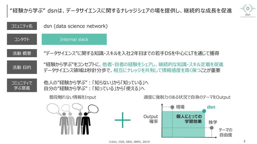 """""""XX"""" で """"XX""""とChannel検索 """"経験から学ぶ"""" dsnは、データサイエンスに関す..."""