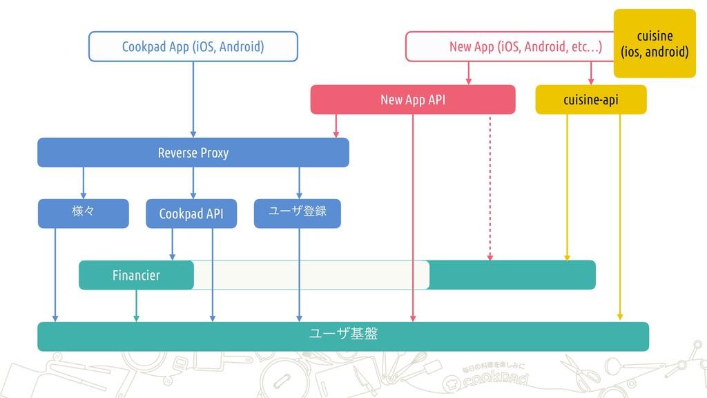 Ϣʔβొ Cookpad API Ϣʔβج൫ Reverse Proxy Cookpad A...