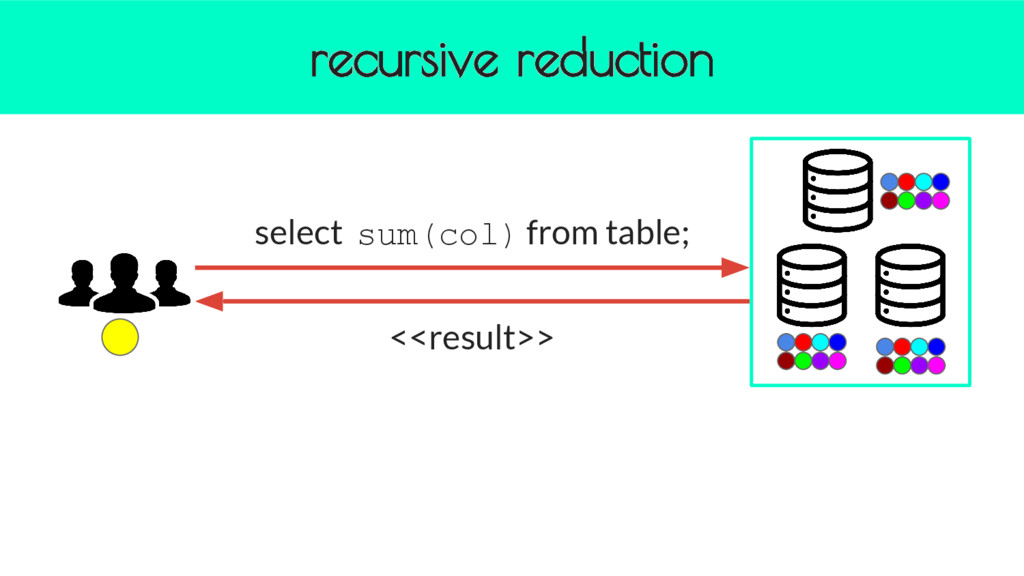 recursive reduction select sum(col) from table;...