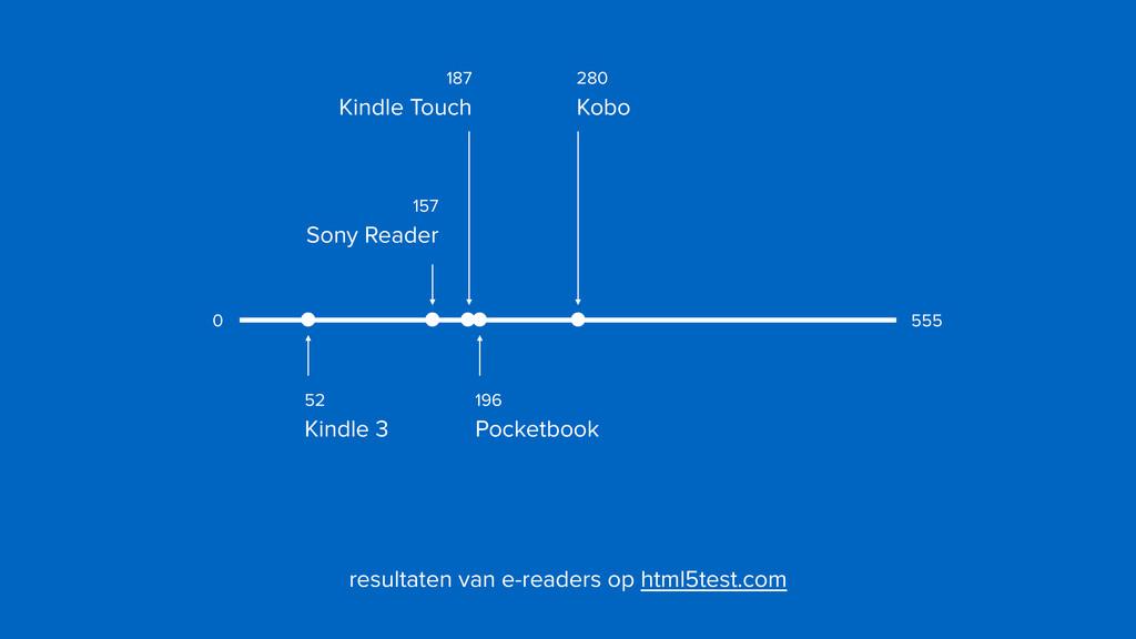 resultaten van e-readers op html5test.com 555 0...