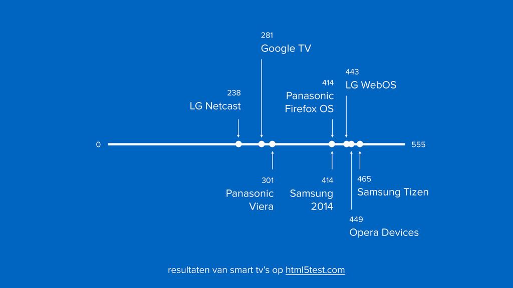 443  LG WebOS 281  Google TV 238  LG Netcast...