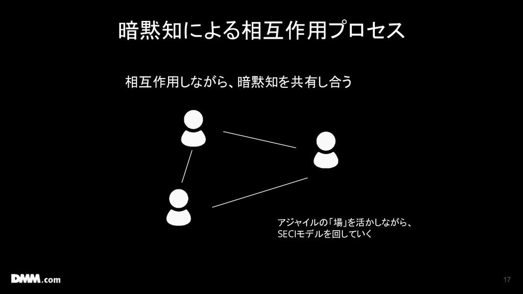 暗黙知による相互作用プロセス 17 相互作用しながら、暗黙知を共有し合う アジャイルの「場」を...