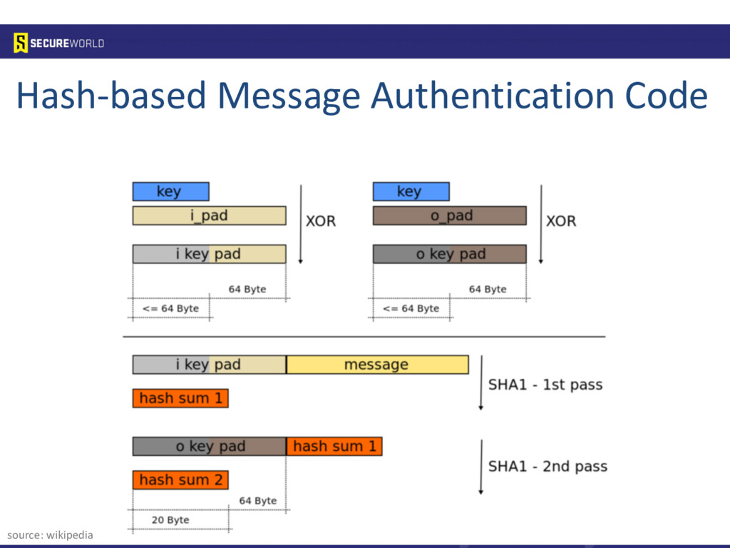 Hash-based Message Authentication Code source: ...