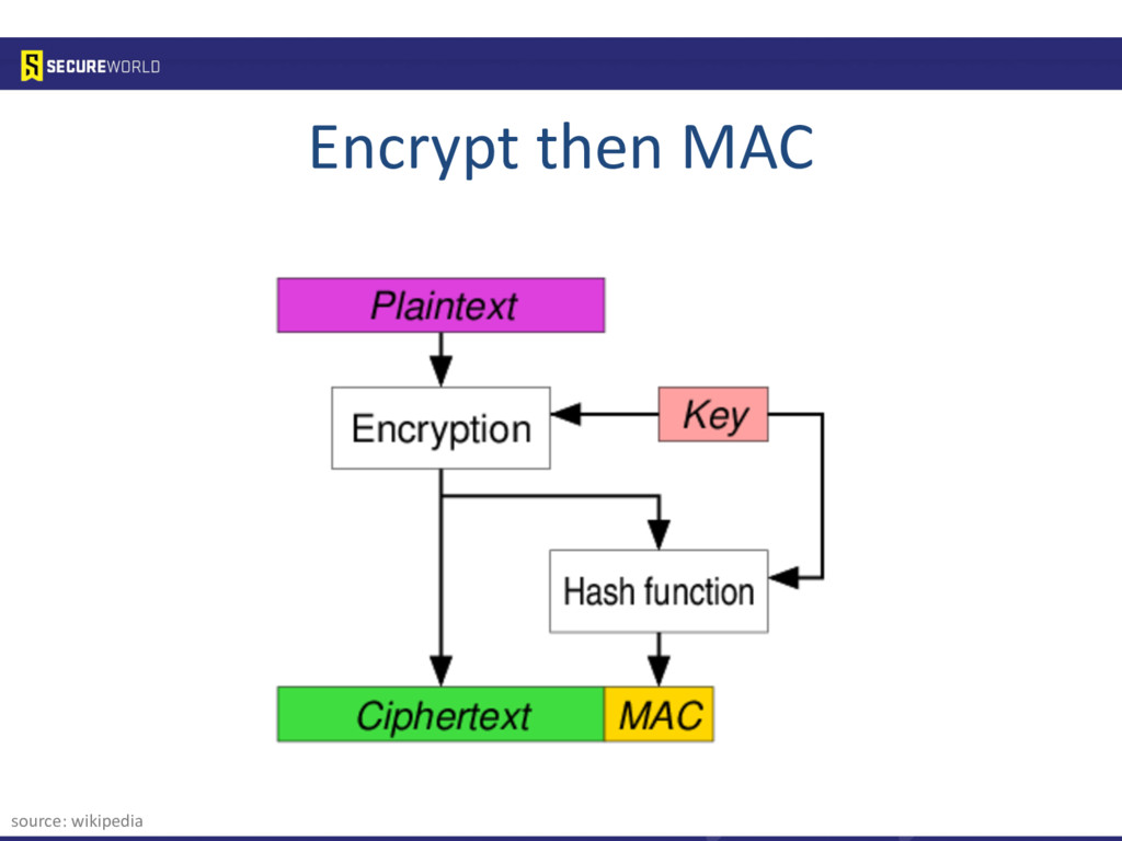 Encrypt then MAC source: wikipedia