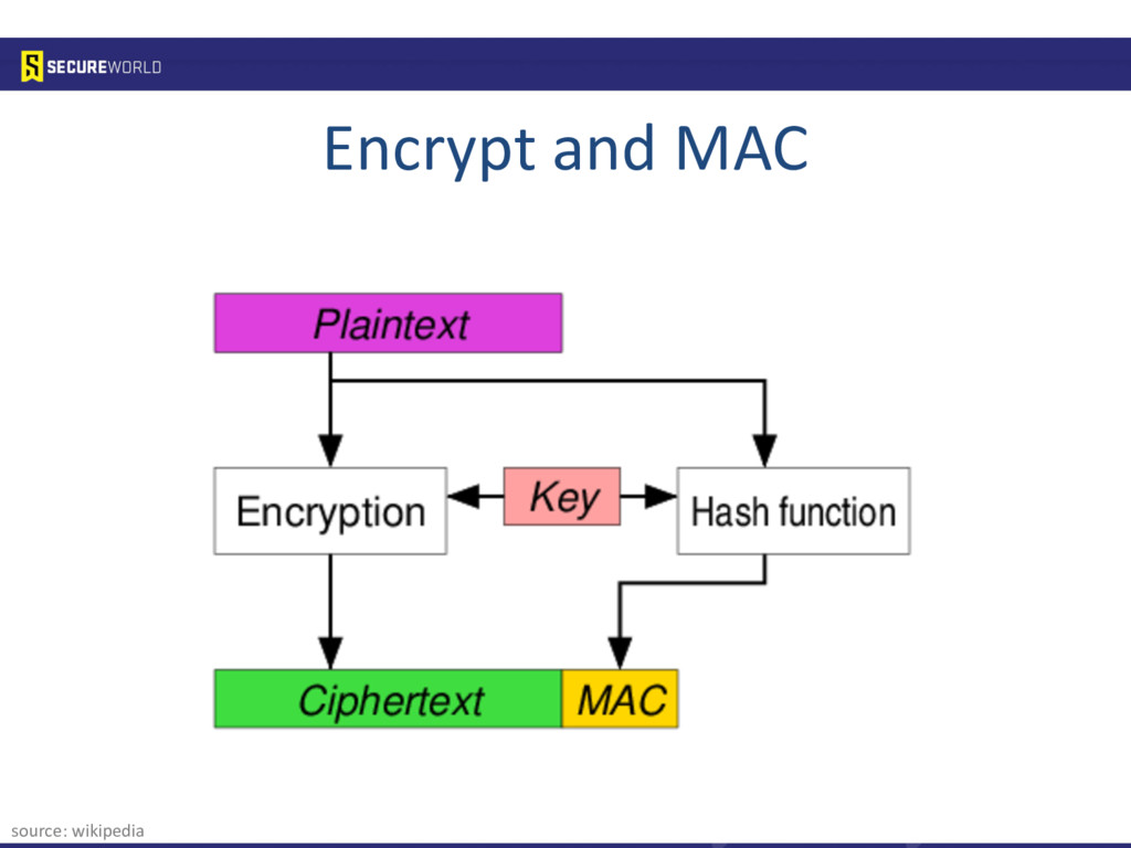 source: wikipedia Encrypt and MAC