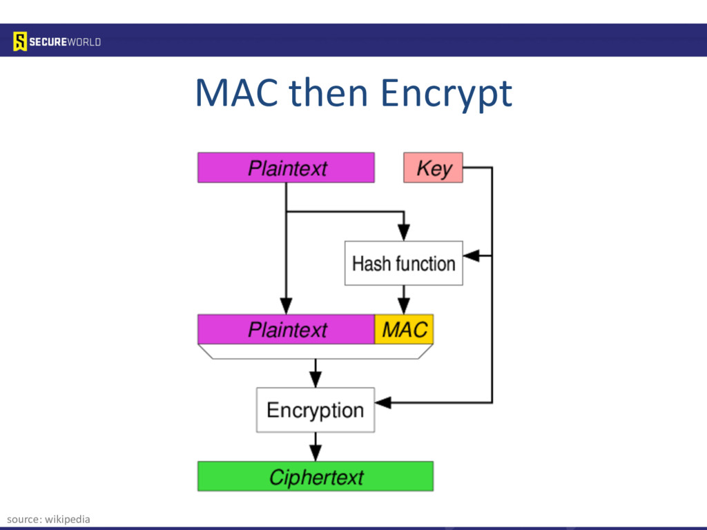 source: wikipedia MAC then Encrypt
