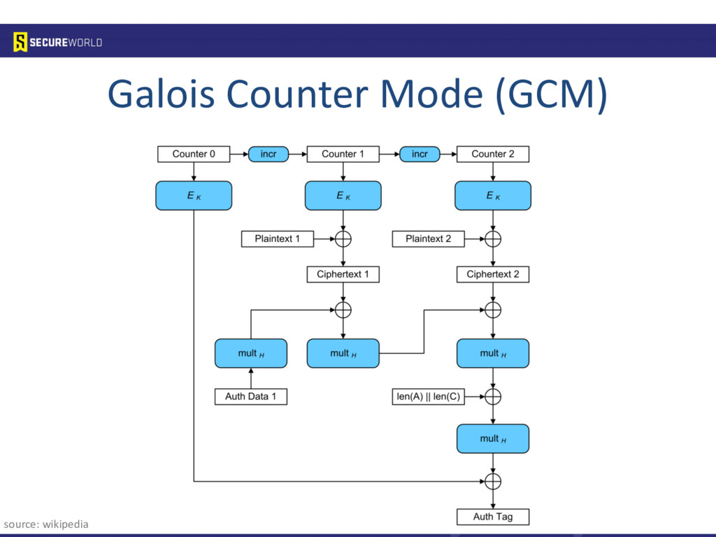 Galois Counter Mode (GCM) source: wikipedia