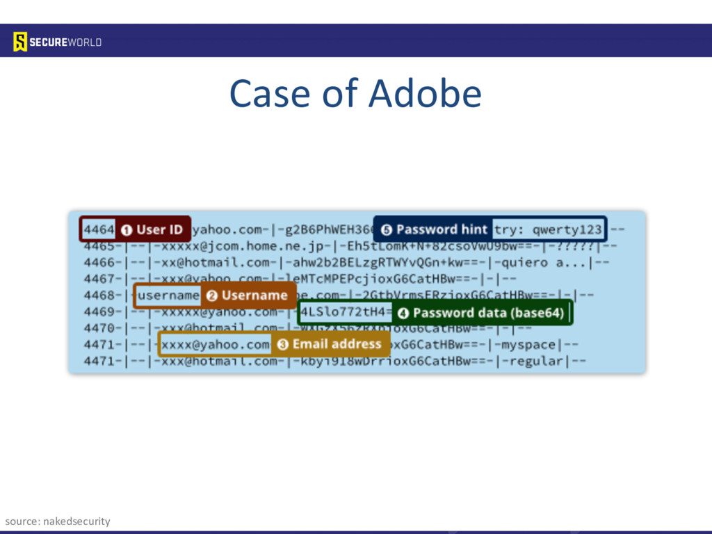 Case of Adobe source: nakedsecurity