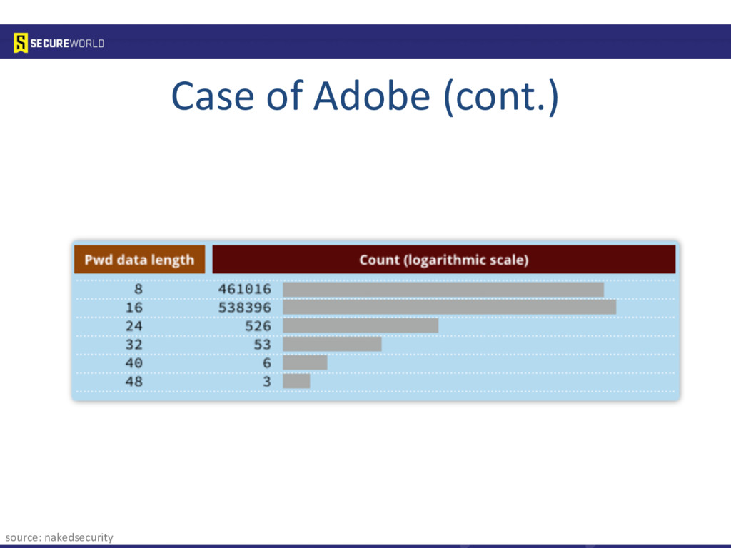 Case of Adobe (cont.) source: nakedsecurity